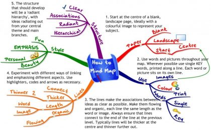 How to Mind Map 11 Plus Learning